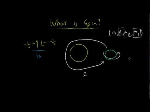 What is Spin?