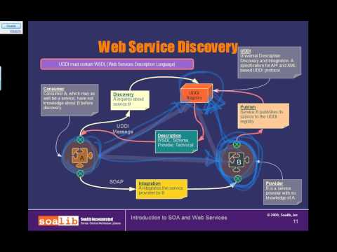 Service Oriented Technologies   A Comparison with SOA  SaaS  WOA  POA  PaaS  Cloud