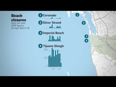 Water Quality At The Border | San Diego Union-Tribune