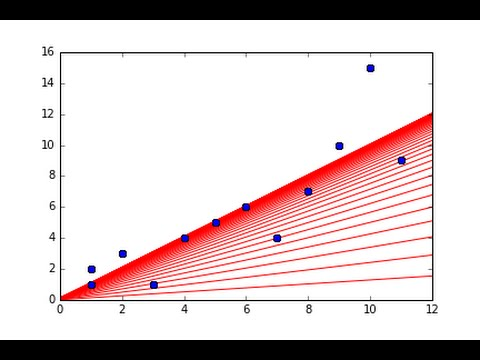 Gradient Descent Implemented in Python