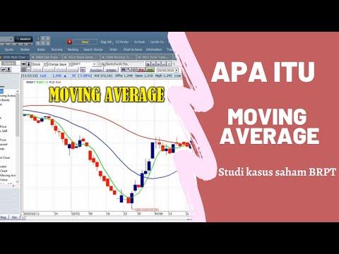 Cara Membaca Indikator Moving Average (MA) - Trader Profesional Cuma Pake Ini !!