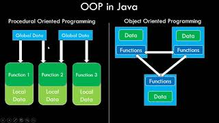 In this java video tutorial, we will understand the concept of object oriented programming and compare it with procedural programming. is a the...