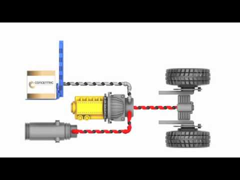 Concentric Energy Management System (EMS)  | Video 3