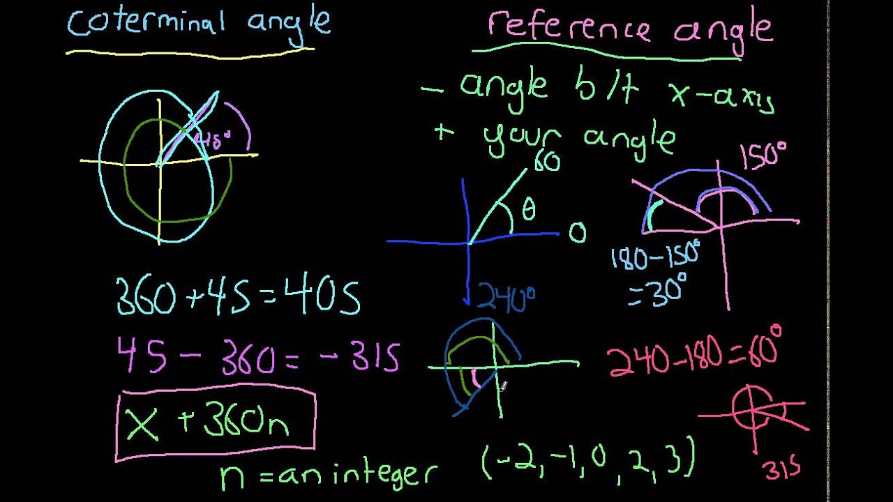 how to draw negative coterminal angles