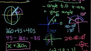 Coterminal and Reference Angles Explanation