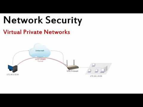 PPTP and L2TP Concept In vpn