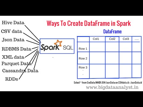 Easy Ways to create a DataFrame in Spark