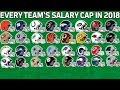 Every Team's Salary Cap in 2018 from Most to Least | NFL Highlights