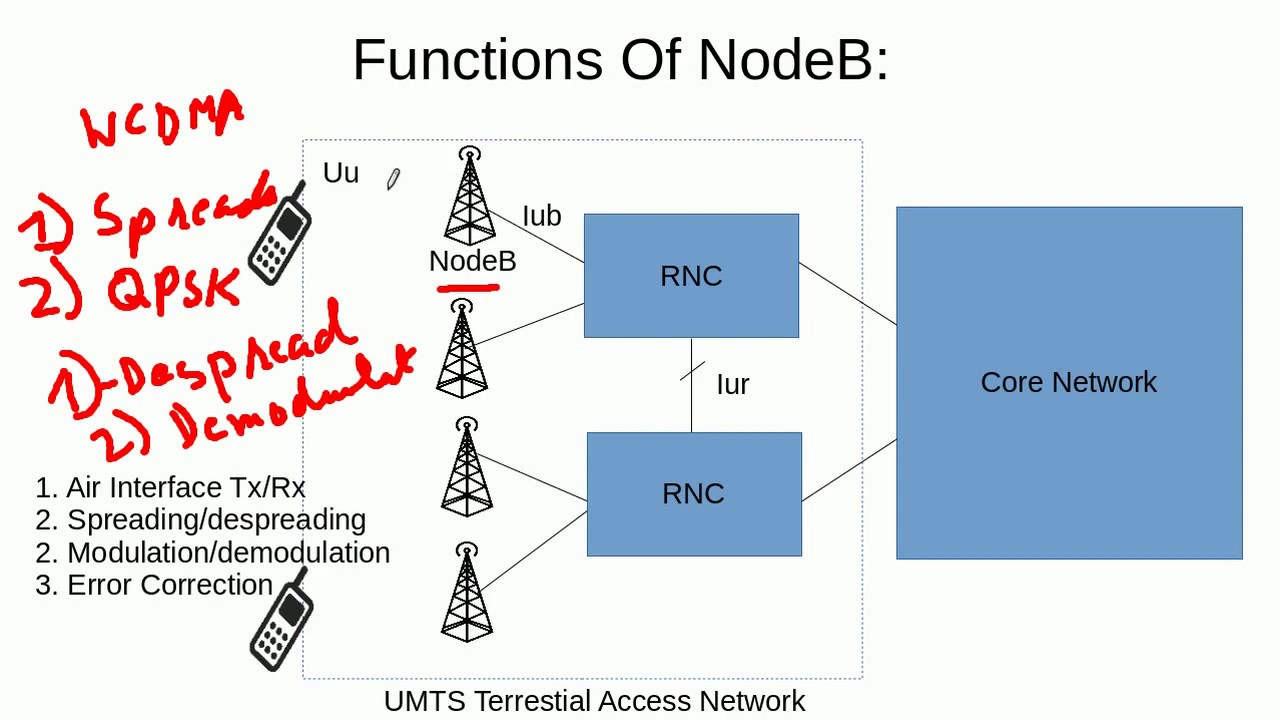 3G UMTS Architecture (1/2)-UMTS Terrestrial Radio Access Network
