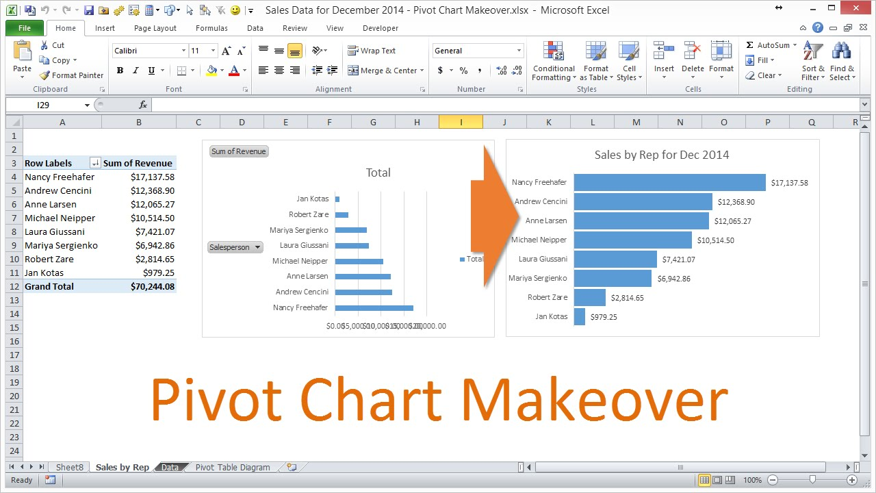 pivot chart formatting makeover in excel 2010 youtube