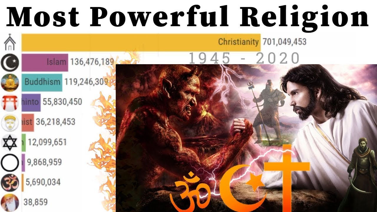 Most Powerful Religion in the World 1945 - 2020 | Religion Population Growth | Top 10 World Religion