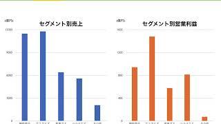 【日経225】企業分析・紹介〜 株式会社三菱ケミカルホールディングス〜