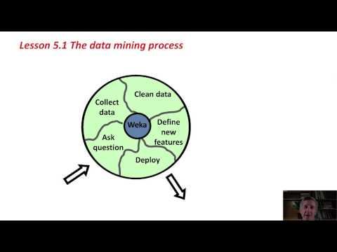 29 Predictive Analytics Training With Weka  (The Data Mining Process)