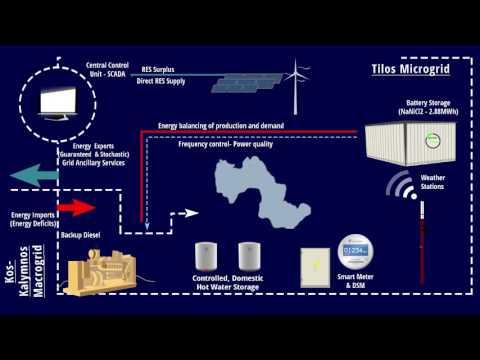 Tilos island H2020 - Smart energy microgrid - Animation