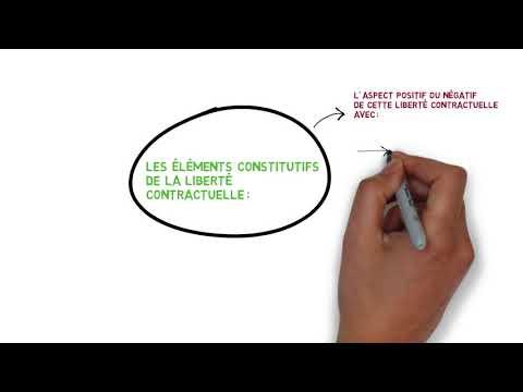 LA LIBERTÉ CONTRACTUELLE | PRINCIPES FONDAMENTAUX DROIT DES CONTRATS | MEMODROIT