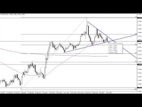 GBP/USD Technical Analysis for January 21, 2020 by FXEmpire
