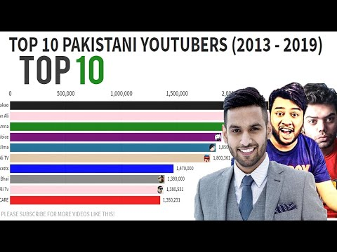 TOP 10 MOST SUBSCRIBED PAKISTANI YOUTUBERS (2013- 2019)