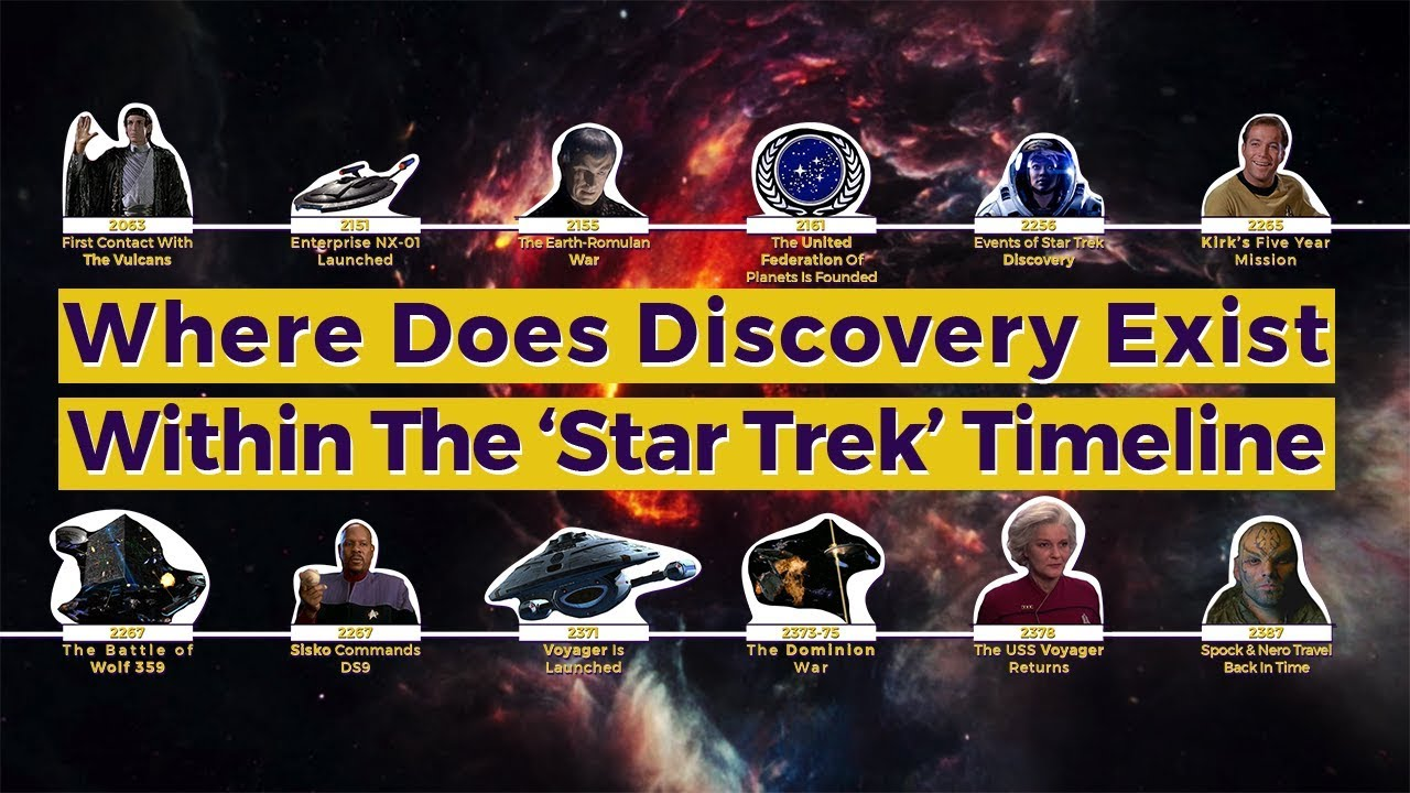 Where Is Discovery Within The Star Trek Timeline Youtube