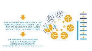 Crowdfunding International - So funktioniert es