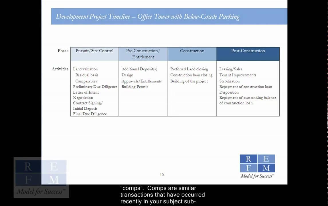 RE Development Financial Modeling Basics - 1/3
