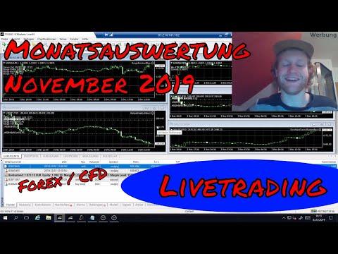 LIVE TRADING Auswertung November 2019 (Forex Expert Advisor Handel)
