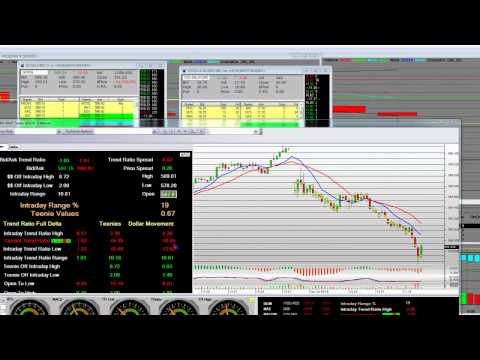 Options Trading Strategies Intraday Google Buying Dow Jones Dip
