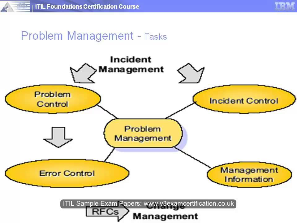 Itsm Framework And Processes 05 Youtube