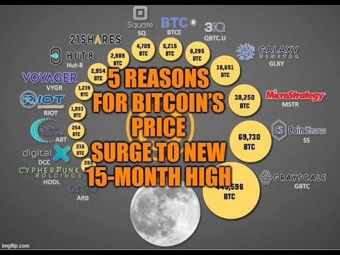 5 Reasons For Bitcoin's Price Surge To New 15-Month High (Quick News Update)