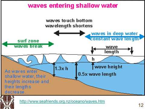 Ocean Resources