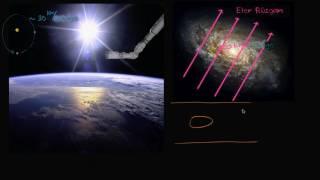 Eter Rüzgarını Belirlemek İçin Olası Yollar (Fizik)
