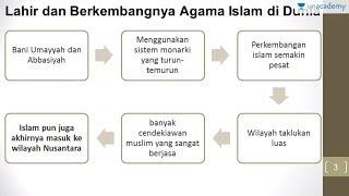 Teori Masuknya Agama Islam di Indonesia (Sejarah - SBMPTN, UN, SMA)