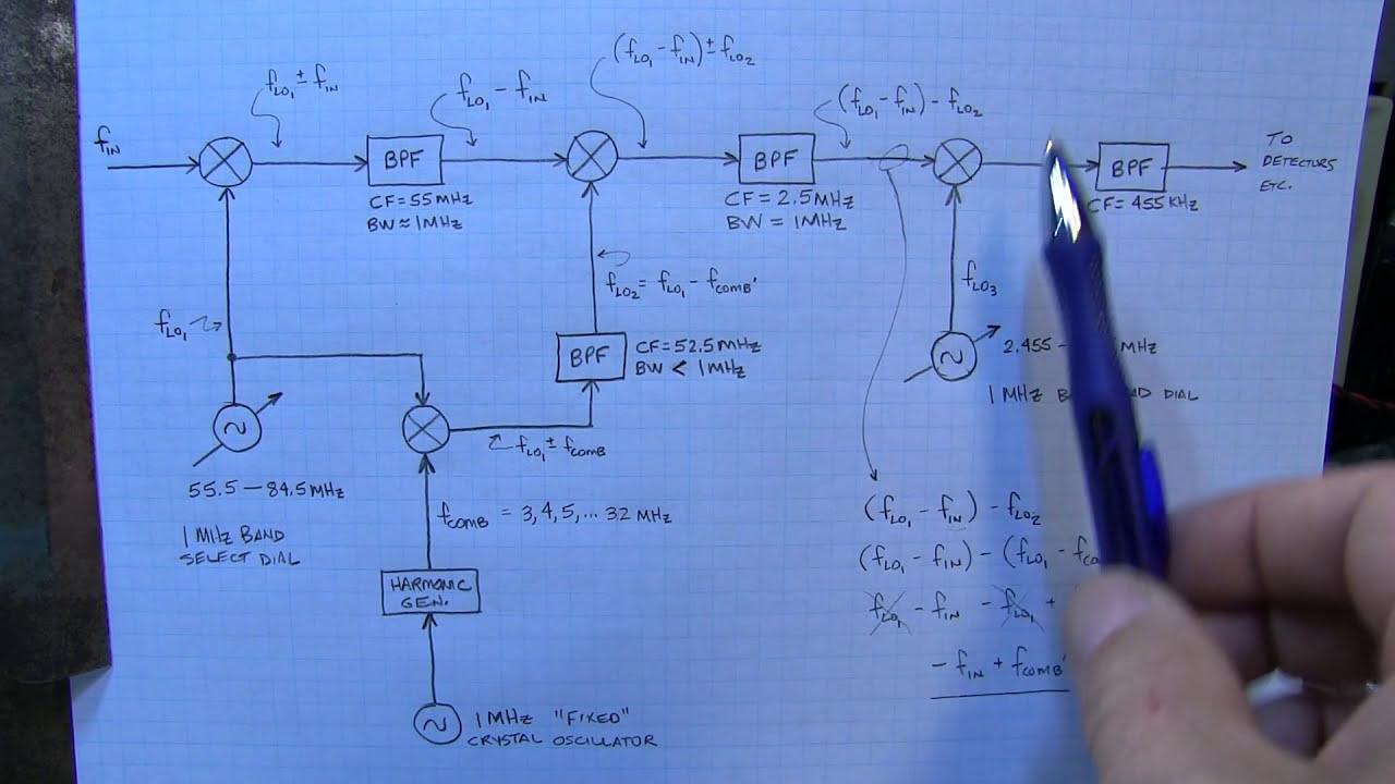 245 old tech the wadley loop superhet receiver yaesu [ 1280 x 720 Pixel ]