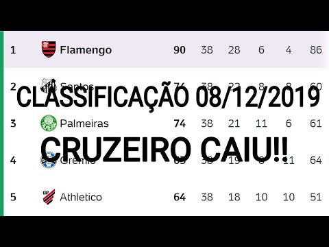 Classificacao Do Brasileirao 2019 Classificacao Serie B