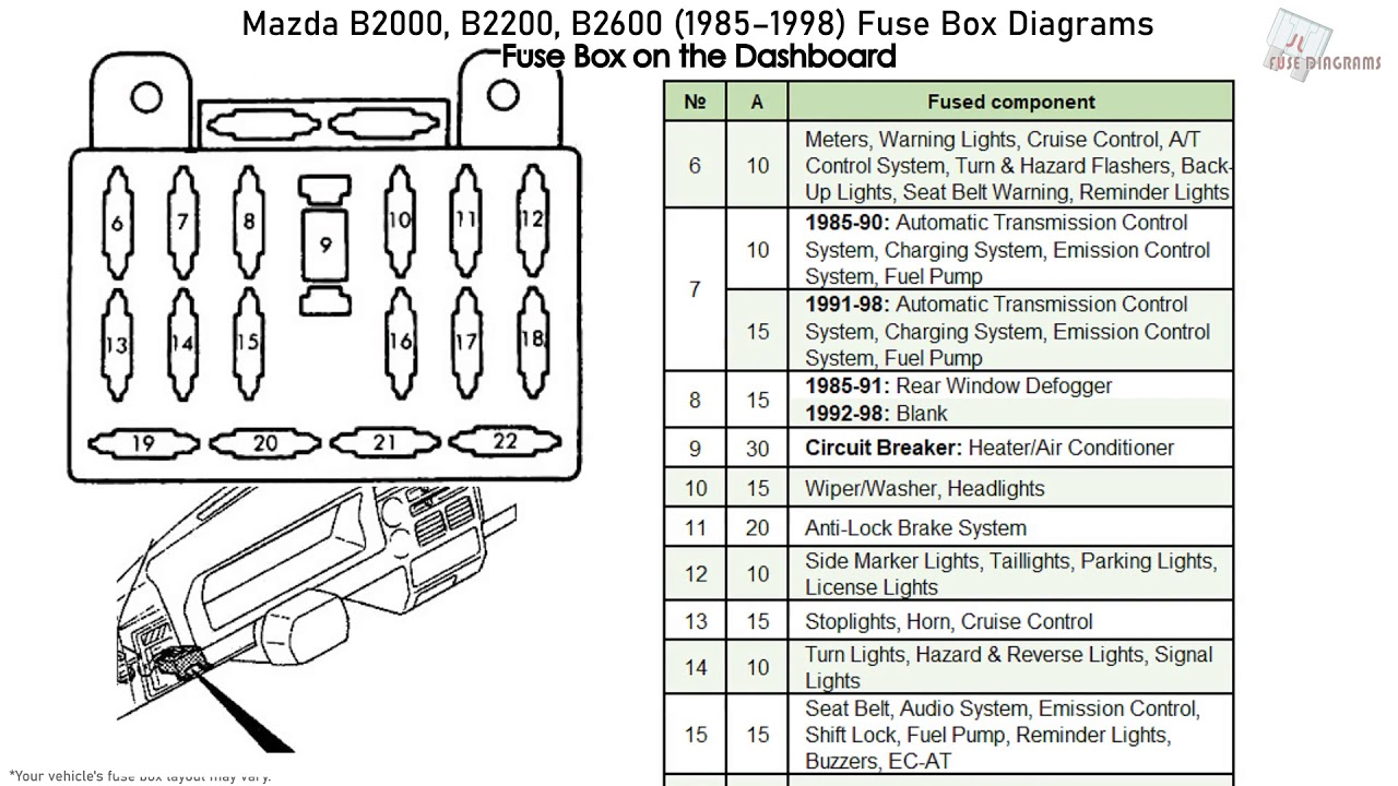 Mazda B2000, B2200, B2600 (1985-1998) Fuse Box Diagrams - YouTubeYouTube