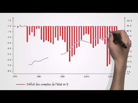 4 - L' État finance ses dépenses par les recettes