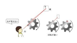 光の速さは、どのようにして求めたのか
