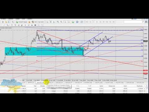 Технический обзор рынка Форекс на 16 мая 2014 г. Руслан Пискун