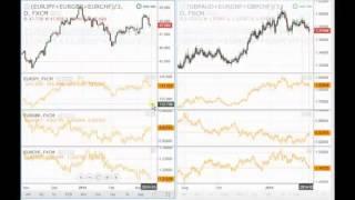 El trade híbrido o con spread charts