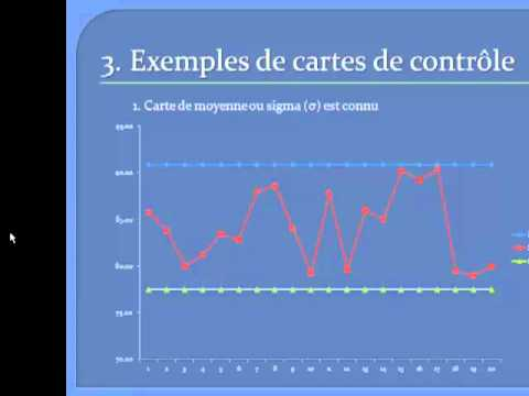 Comment Faire Une Carte De Controle Sur Excel Partie2 Youtube