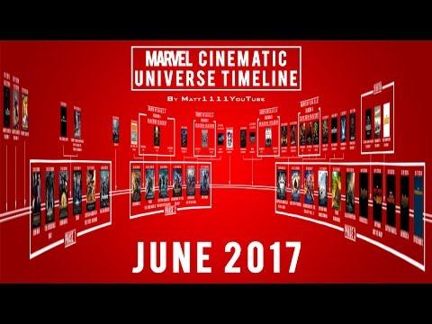 Marvel Cinematic Universe Timeline (June 2017)