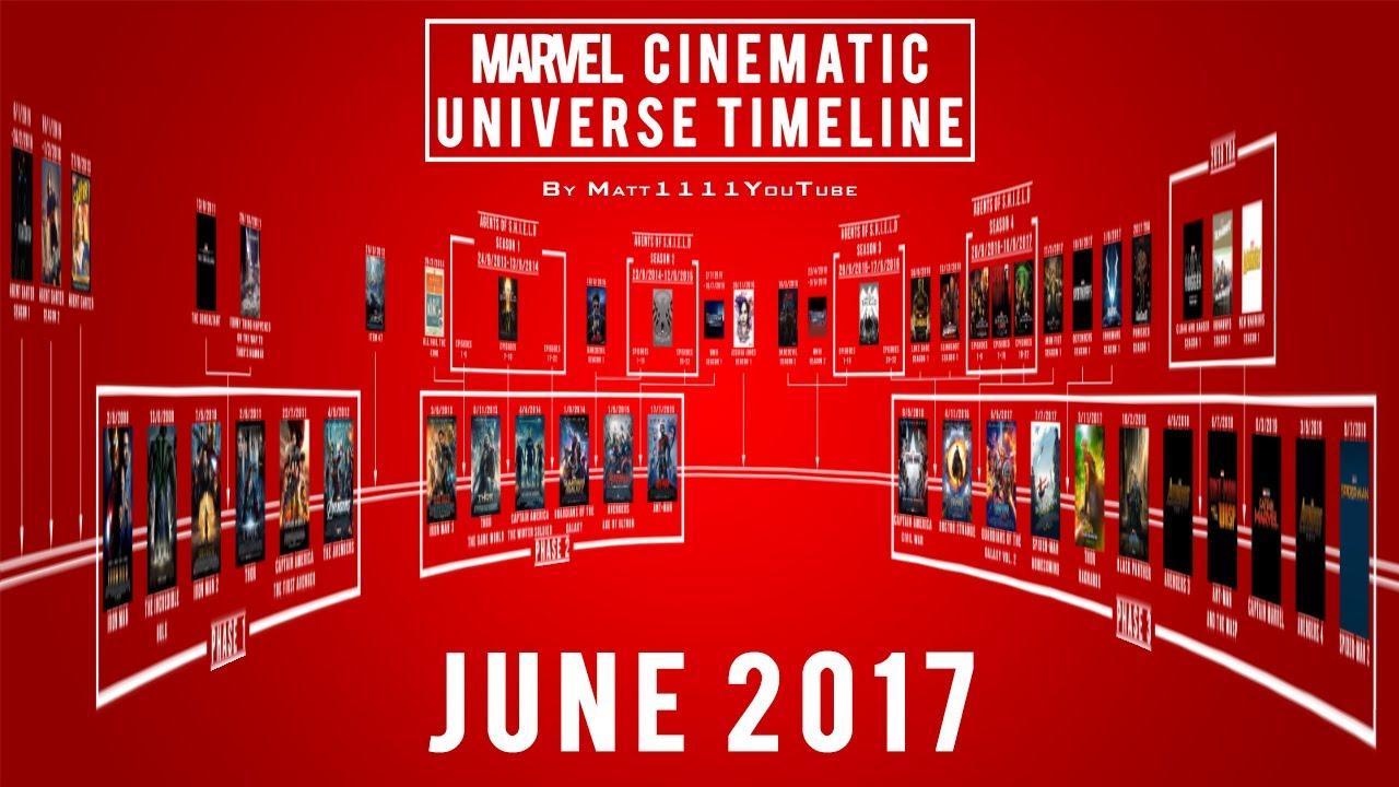 Marvel Cinematic Universe Timeline June 2017 Youtube