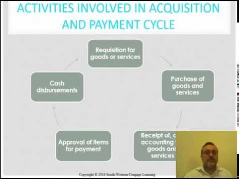 Purchasing And Payment Cycle Audit