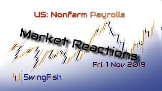 Nonfarm Payrolls - Market Reactions