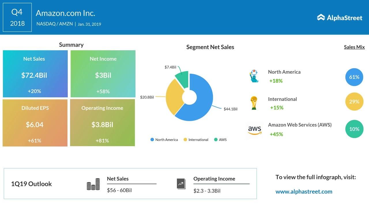 Amazon (AMZN) Q3 Earnings Miss, Revenues Beat Estimates