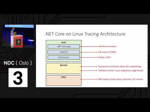 Debugging and Profiling .NET Core Apps on Linux - Sasha Goldshtein
