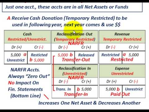 Not For Profit Accounting (Understanding Reclassification Of Temporary Restricted Assets, Etc.)