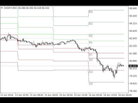 All Pivot Points Forex Mt4 Indicator Youtube
