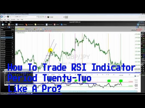 How To Trade RSI Indicator Period Twenty-Two Like A Pro?