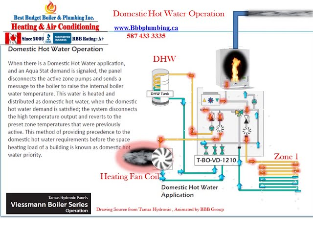 No 9 BBB Plumbing Viessmann Boiler Series  Domestic Hot Water Operation