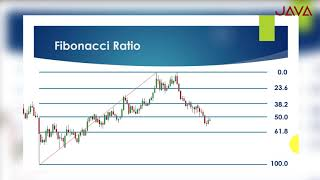 Fibonacci Retracement dalam Trading Forex